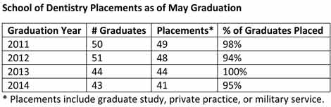 School of Dentistry Job Placements, May 2014 grads